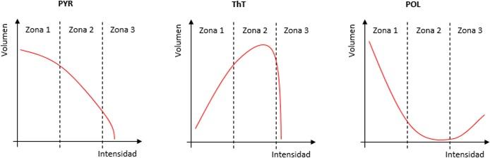 Comparación entre las principales TID: PYR, ThT y POL.