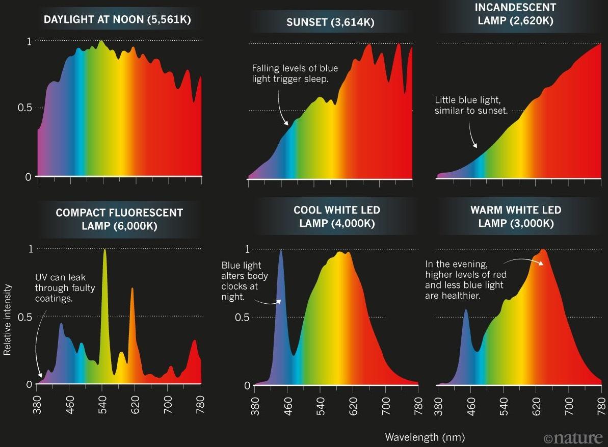 Espectro de frecuencias de varias luces.